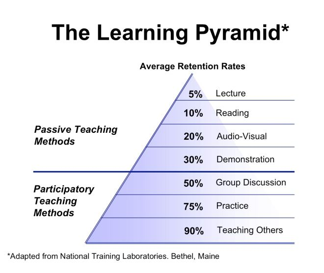 The learning pyramid. In essence, we learn better from actual experience and practice. We retain much less when we're lectured by a teacher or a colleague.