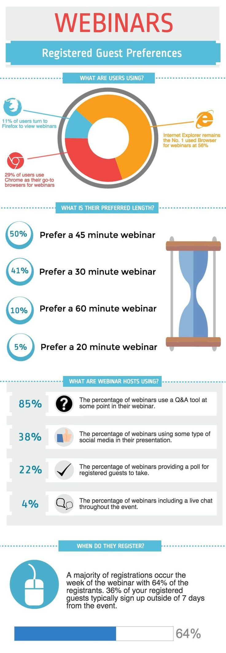 Webinars What People Want (Infographic) Social media
