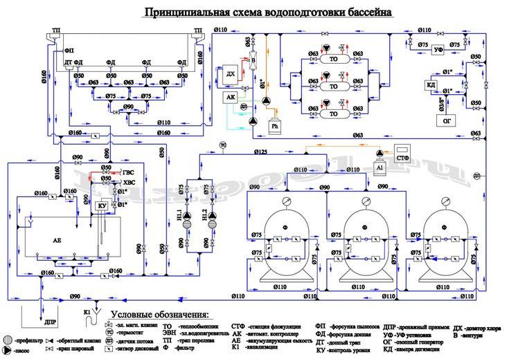 Схема водоподготовки бассейна