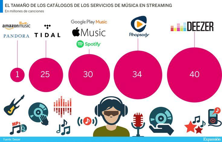 Deezer amplia su catálogo de canciones y supera a Spotify y Apple Music