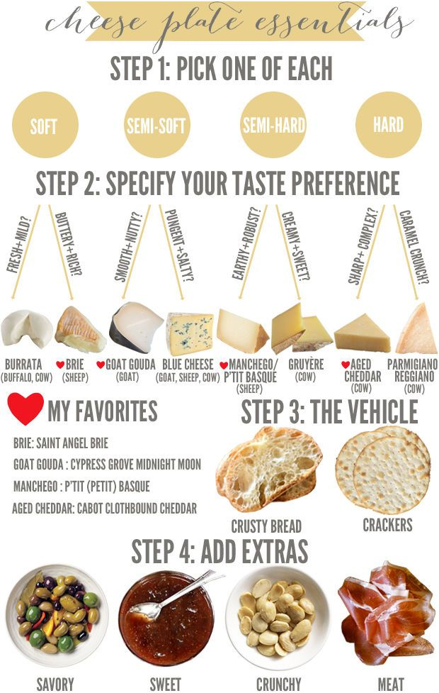 Top Tips: Cheese Plate - Cupcakes & Cashmere