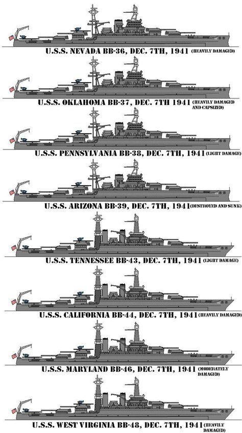 Battleships at anchor on battleship row in Pearl Harbor on December 7, 1941. USS Nevada USS Oklahoma * USS Pennsylvania USS Arizona * USS Tennessee USS California * USS Maryland USS West Virginia...