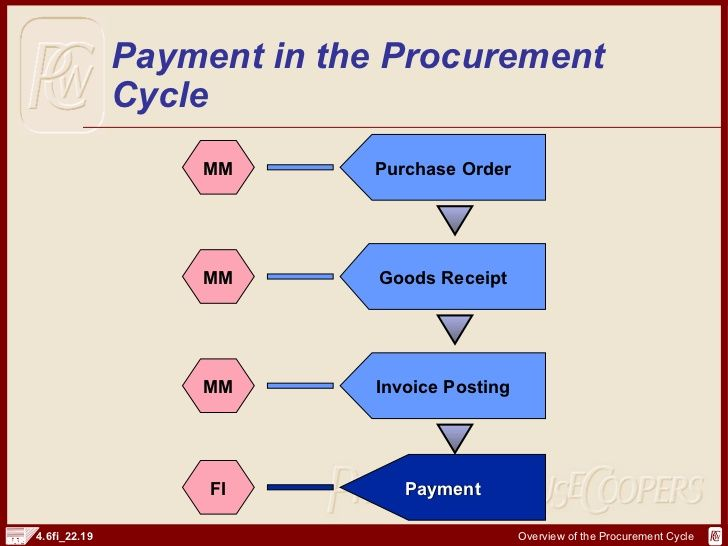 Sap Fi Procurement Cycle And Documents Procurement