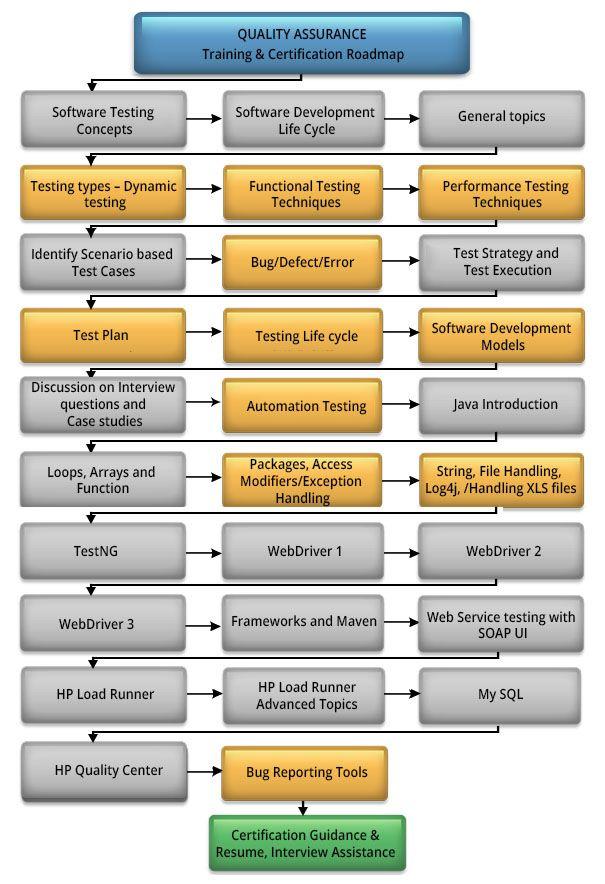 Resume Format Quality Assurance Pharma Lebenslauf Beispiele