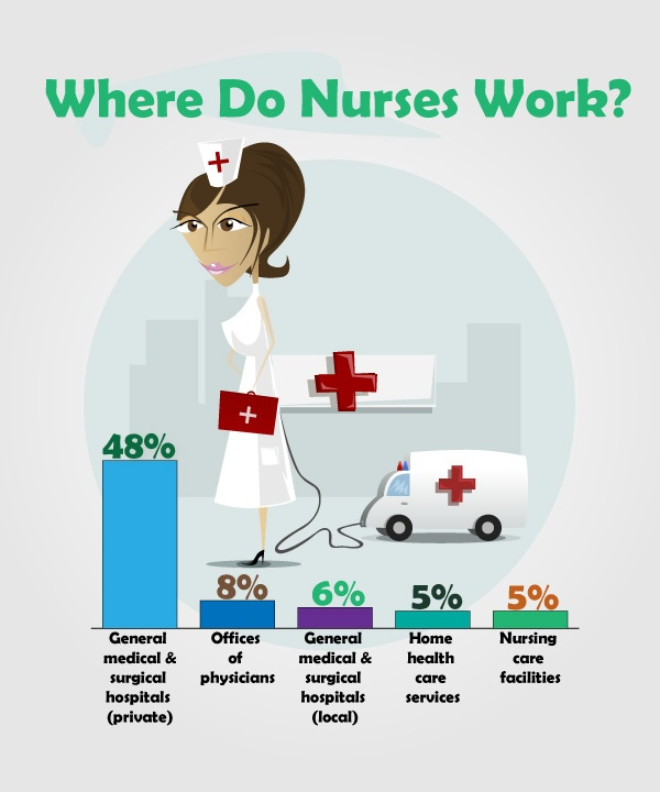 Πάνω από 25 κορυφαίες ιδέες για Salaire infirmier στο Pinterest - registered nurse job description