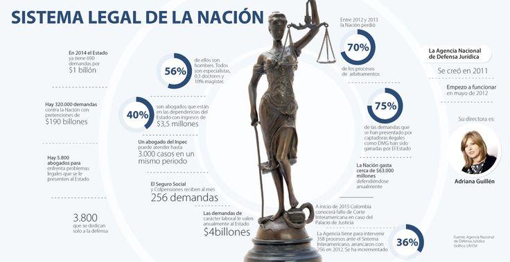 El Estado colombiano suma 690 demandas por $1 billón en lo que va corrido del año