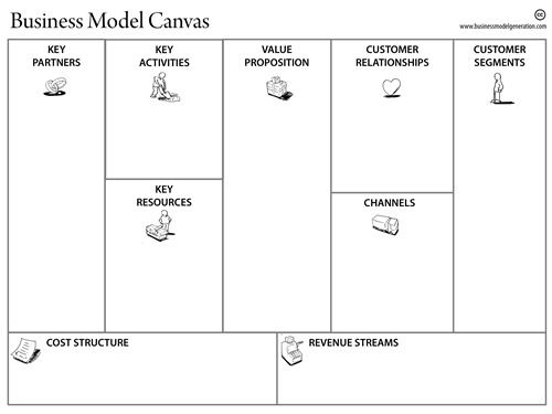 Business-Model-Canvas-Template | Design Tools | Pinterest
