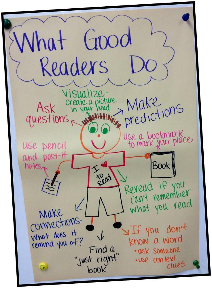 Ms. Third Grade: anchor chart