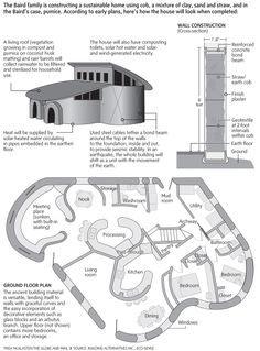 Cob House Eco-Sense Living duplex                                                                                                                                                                                 More