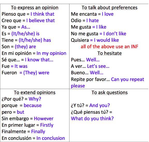 Esta tabla tiene frases que son palabras de transición.