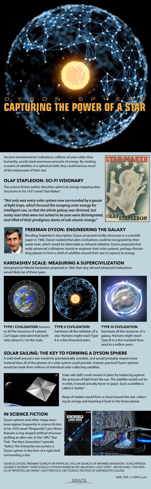 Dyson Spheres could provide power for advanced alien civilizations.