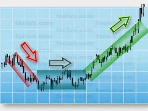 Where to analyse forex charts