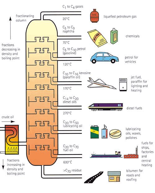 Fractional Distillation graph- uses for the different types!