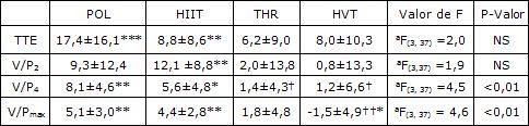 El Entrenamiento Polarizado Ejerce un Mayor Impacto sobre las Variables Claves para la Resistencia al que Ejercen los Entrenamientos Umbral, de Alta Intensidad y de Alto Volumen - Entrenamiento de la Resistencia   G-SE
