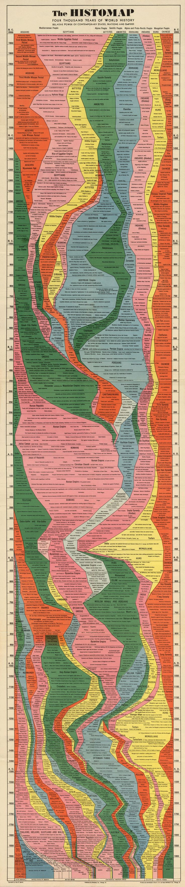 4,000 Years of World History in One Epic Chart «TwistedSifter