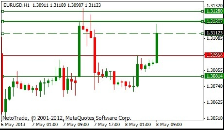 #NetoTrade FREE morning Signal: EUR/USD rises after Chinese data.