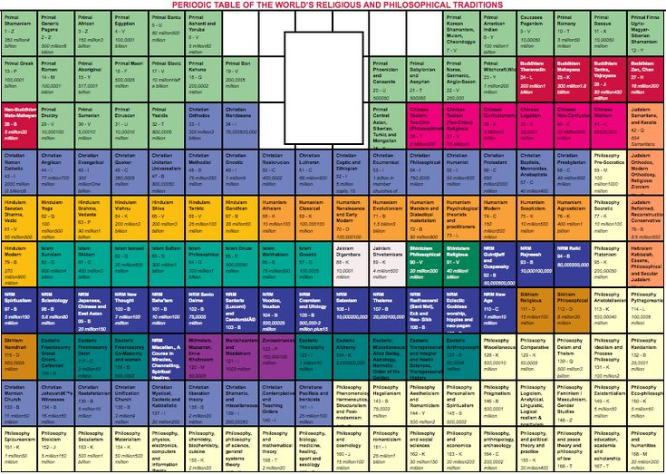 Periodic Table of the World's Religions & Philosophical Traditions - by Dr. Thomas C. Daffern, Director, IIPSGP, 2010
