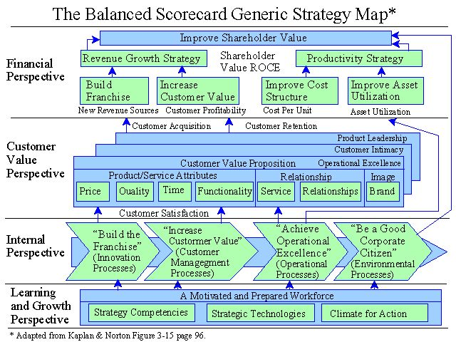 Best Balanced Scorecard  Strategy Maps Images On