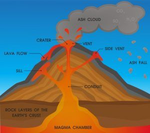 Facts about Volcanoes for Children and Teachers | Volcano ...