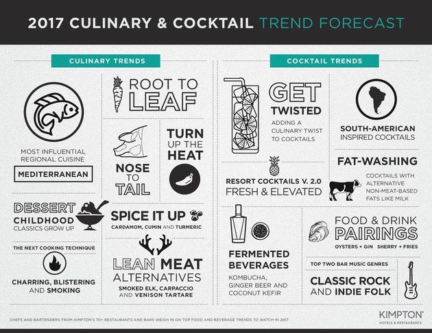 The Food Trends You'll Probably Be Seeing A Lot Of In 2017 | The Huffington Post