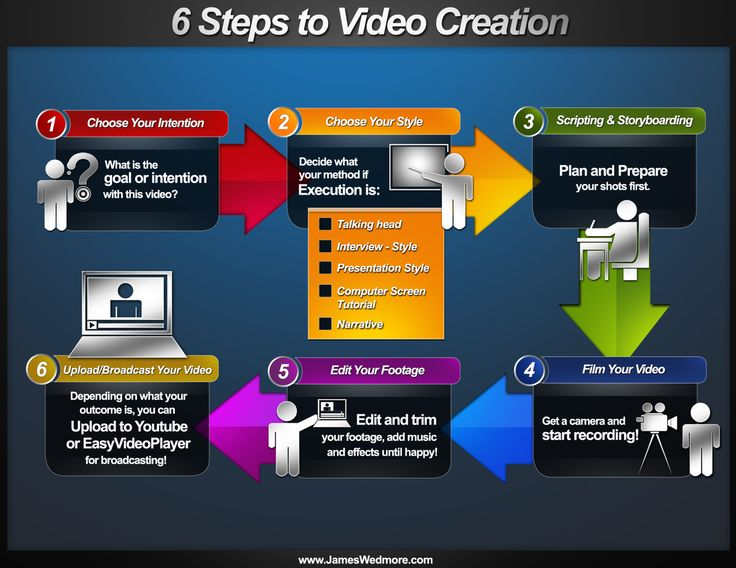 6 Steps to Video Creation by James Wedmore