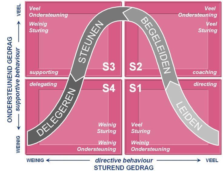 Deze powerpoint afbeelding afbeeldingen figuur figuren bevat: voorbeeld voorbeelden van leiderschapsstijlen situationeel leiderschap van Hersey Blanchard wat waarom hoe werkt Hersy  Blanchar Blanchart