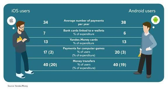 [2016] Yandex.Money Report: How Russian e-wallet users make payments online