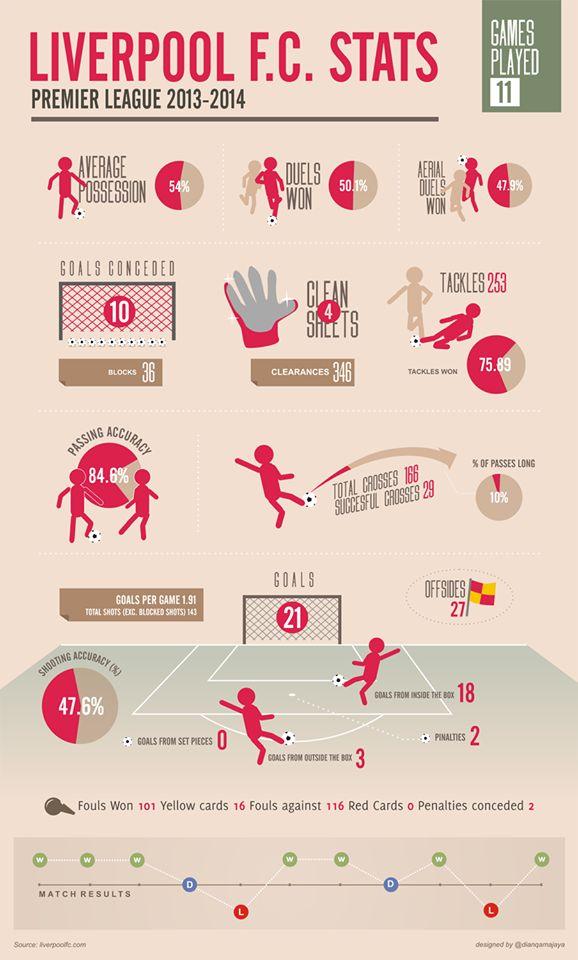 ♠ Liverpool FC 2013-2014 stats so far #LFC #Infographic