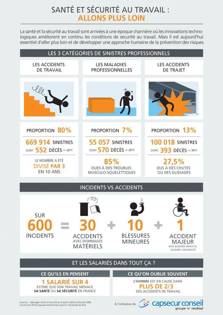 #Santé et sécurité au #travail : allons plus loin ! #RH #CHSCT #QVT