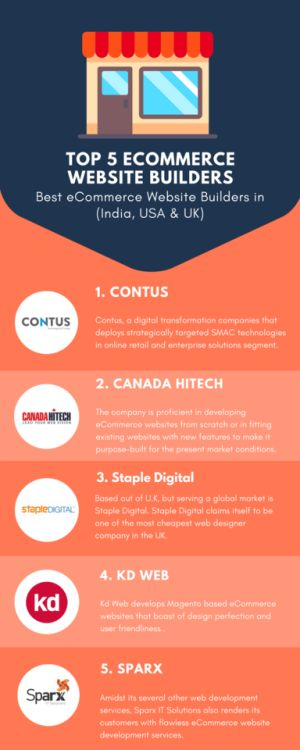 Infographic  5 Best eCommerce Store Builders in USA via @