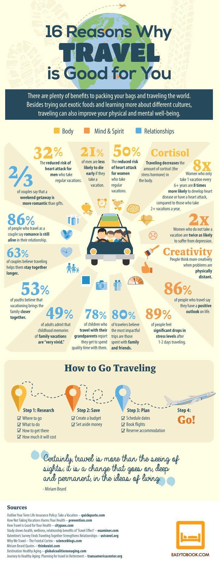 Top 5 reasons people travel