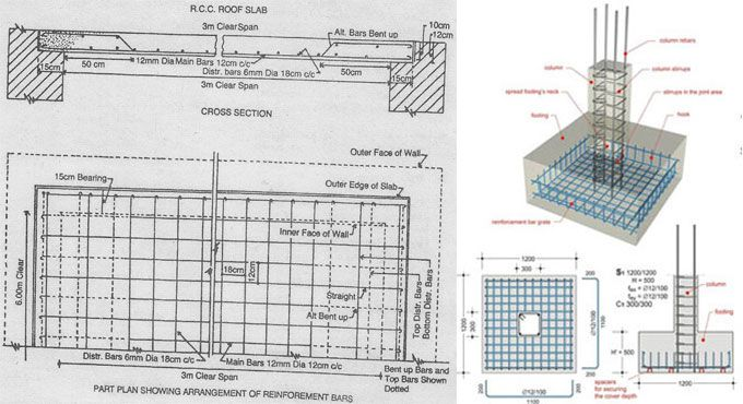 How To Design Different Types Of Concrete Slabs Types Of Concrete Slab Concrete Slab