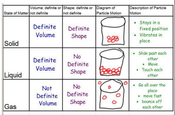 describing matter worksheet 8th grade google search physical science matter worksheets. Black Bedroom Furniture Sets. Home Design Ideas