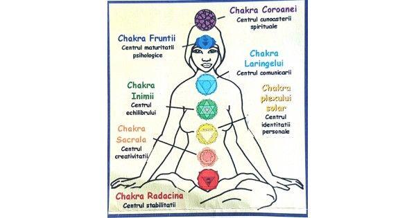 Chakrele repezinta centri de forta sau focare de putere, care au rolul de a pune fiinta in rezonanta instantanee, atunci cand sunt constient controlati, cu o infinitate de energii ale intregii manifestari din intregul Univers.        Efectele pietrelor asupra noastra =>