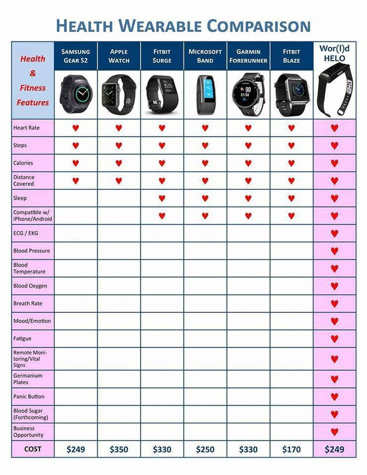 Health Wearable Comparasion.