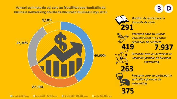 Statistici de la Bucuresti Business Days 2015 (2)
