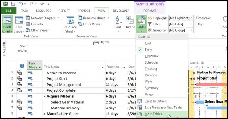 Monitoring Schedule Slippage in Microsoft Project Microsoft - project completion report