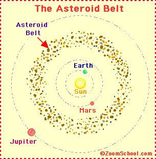 solar system with asteroid belt projects - photo #43
