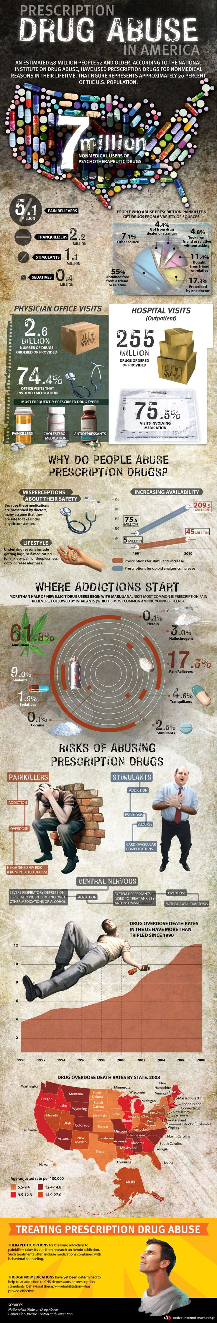 Infographic: Prescription Drug Abuse in America - Stop Your Addiction, http://blog.stopyouraddiction.com/infograph/infographic-prescription-drug-abuse-in-america/