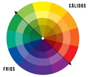 1000 images about circulo cromatico on pinterest color - Colores calidos frios ...