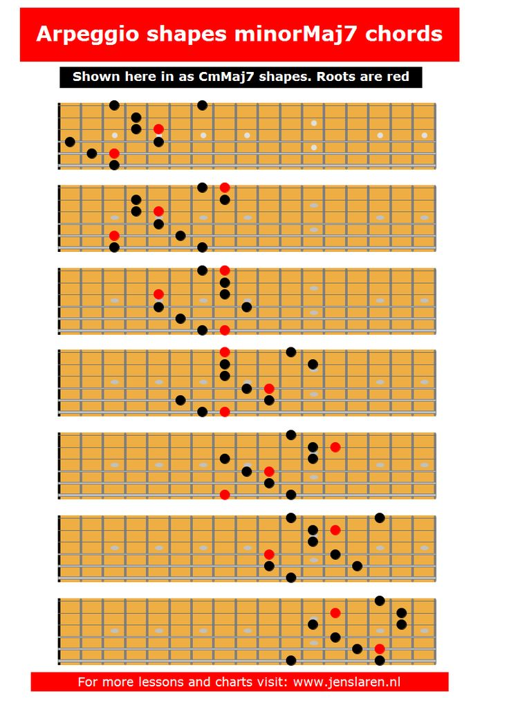 21 best images about scale chord and arpeggio charts on pinterest g strings jazz and shells