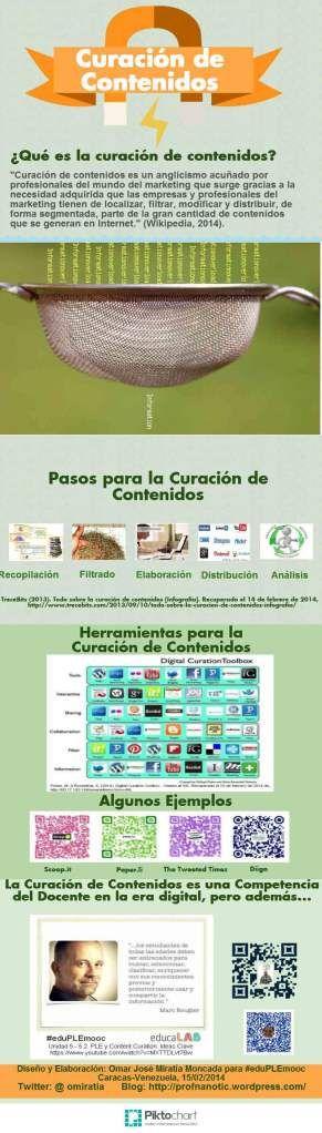 Infografia_Curación_Contenidos_2014_Omiratia