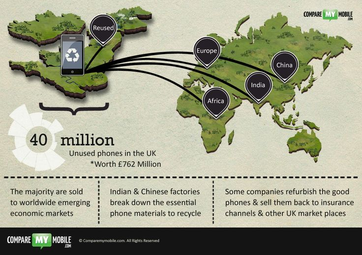 If you are recycling gadgets in the UK, where does my mobile phone I recycled go? Here are some routes out of the UK in this mobile phone recycling infographic, for more on this, check out www.comparemymobile.com