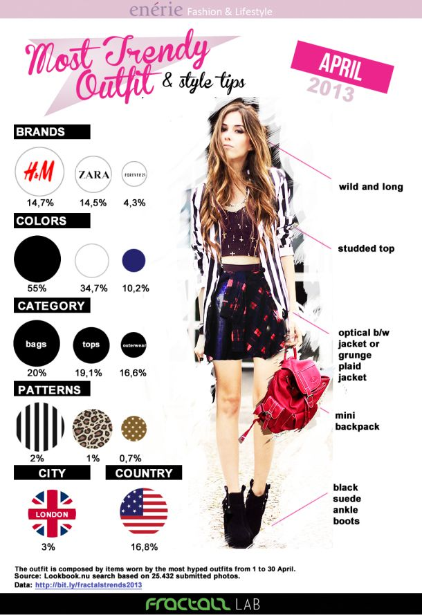 17 Best Images About Infographics Fashion On Pinterest Runway New York Fashion And Fashion