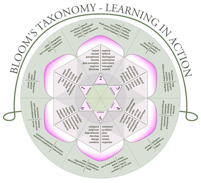 http://natashalh.hubpages.com/hub/Blooms-Taxonomy-of-the-Cognitive-Domains