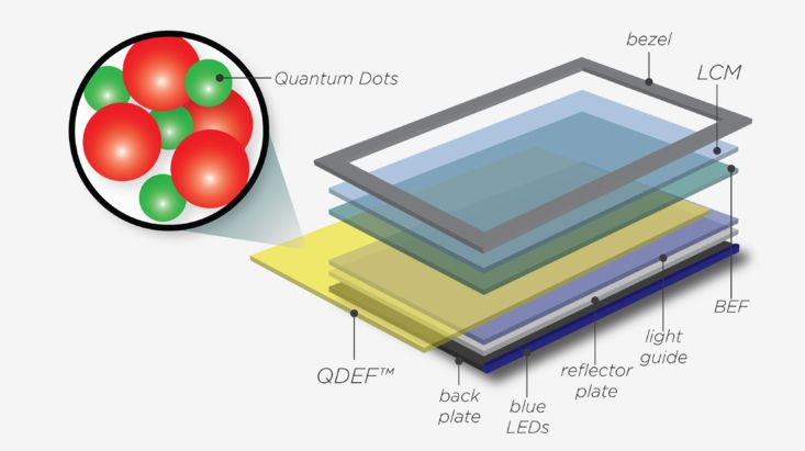 Where a Nanosys quantum-dot film sheet (QDEF) fits into an LCD display.