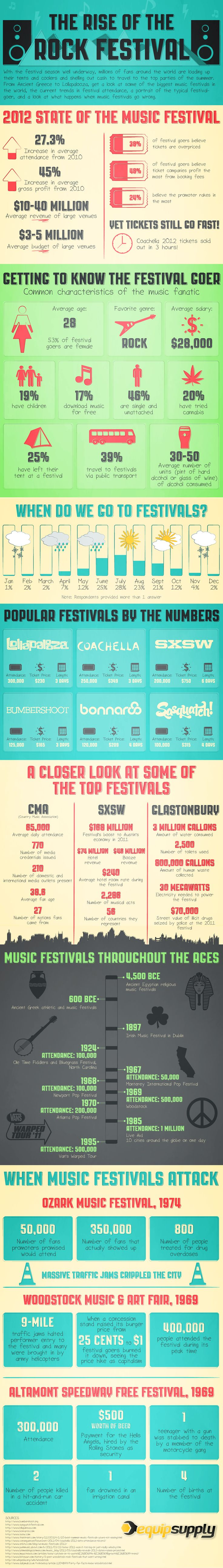 The Rise Of The Rock Festival -- #Music #Infographics