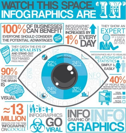 Infographics about InfographicsMarketing Strategies, Social Marketing, Digital Marketing, Social Media, Business Marketing, Content Marketing, Socialmedia, Infographic, Android App