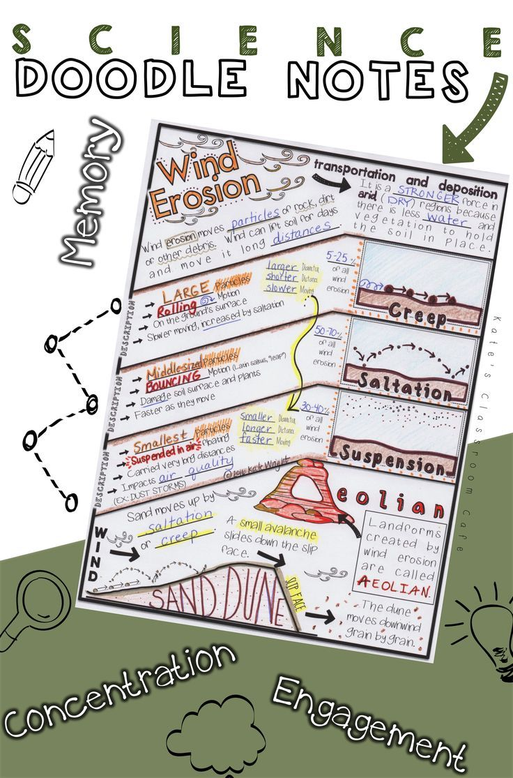 Doodle notes encourage cross-lateral brain activity and can improve retention of new content.  When students draw, describe and DOODLE about the 3 types of Wind Erosion they create lasting visual images to support their Earth Science learning.
