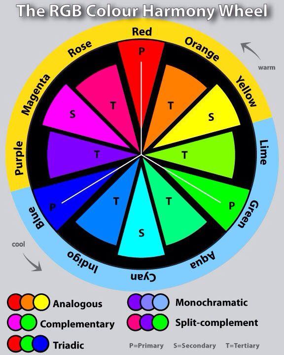 Isabella Zeliger RGB Colour Wheel created in Adobe Illustrator